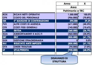 sbilancio-PMR